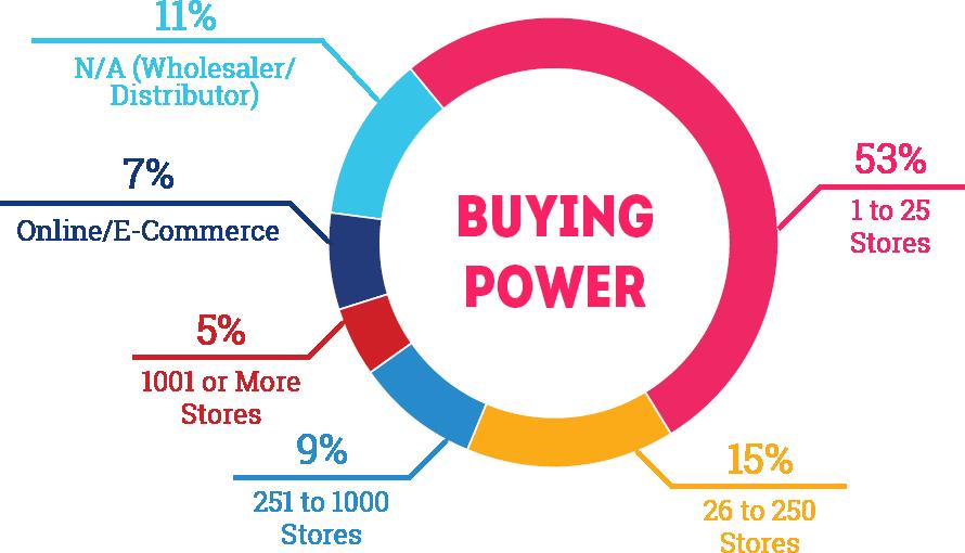 Buying Power: 11% Wholesaler/Distributor, 7% Online/ECommerce, 53% 1-25 Stores, 15% 26-250 Stores, 9% 251-1000 Stores, 5% 1001+ Stores