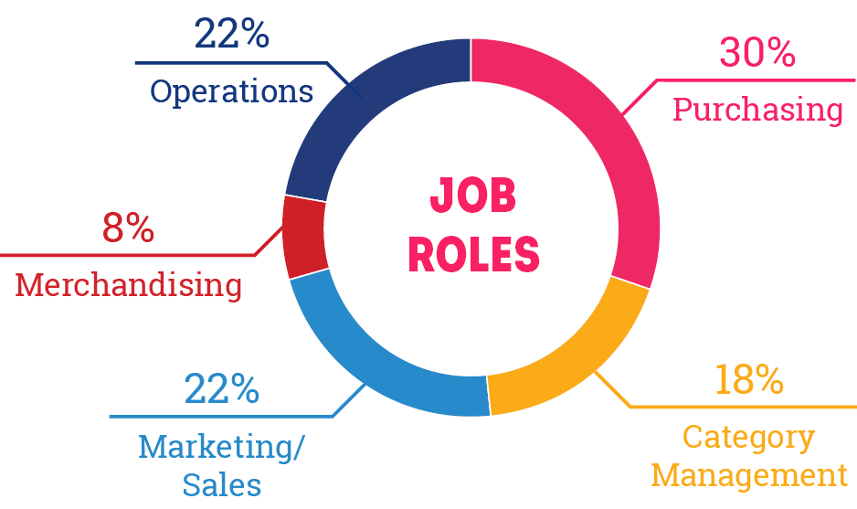 Job Roles: 22% Operations, 8% Merchandising, 22% Marketing/Sales, 30% Purchasing, 18% Category Management