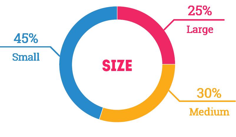 Size: 25% Large, 30% Medium, 45% Small