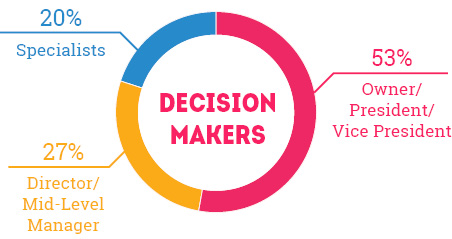 Decision Makers: 20% Specialists, 53% Owner/President/Vice President, 27% Director/Mid-Level Manager